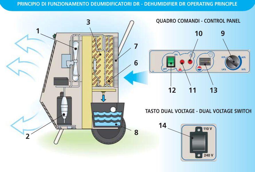 Schema Funzionamento deumidificatori biemmedue