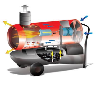 Biemmedue EC 22 - Riscaldatore a Gasolio