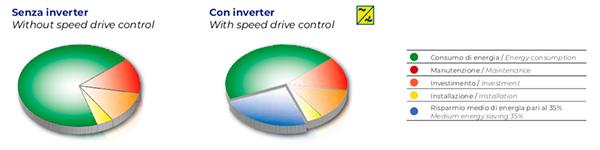 Compressore a Inverter Fiac