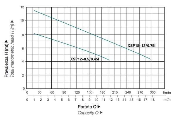 Grafico prestazioni Elettropompe Leo XSP12 e XSP18
