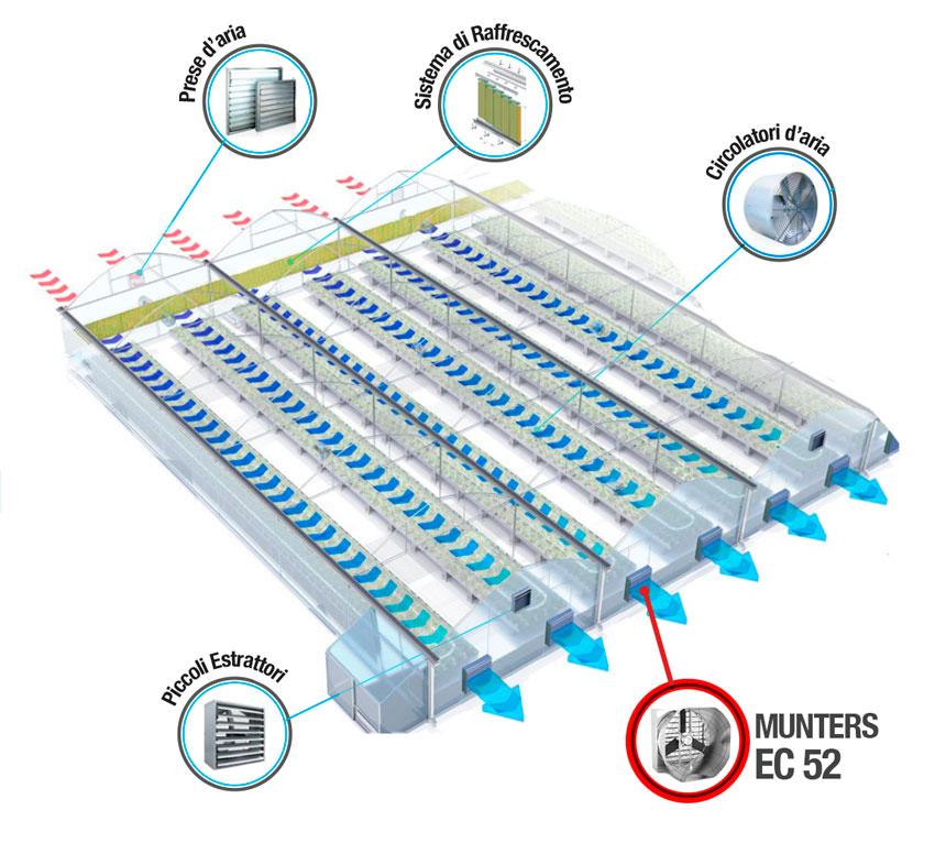 Sistema-Raffrescamento-Munters-EC52