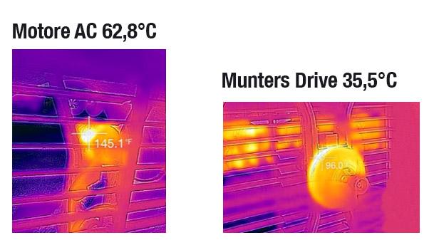 Temperatura-Munters-Drive