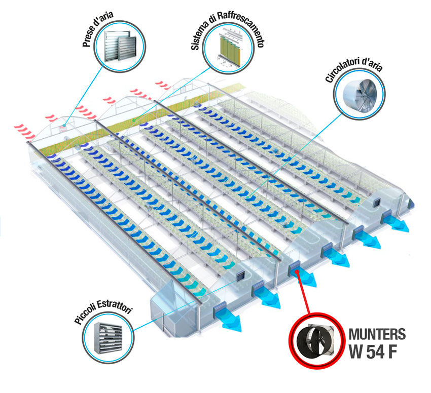 System-Cooling-Munters-WM54F