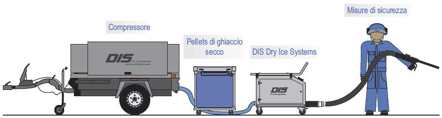 attrezzatura pulizia criogenica